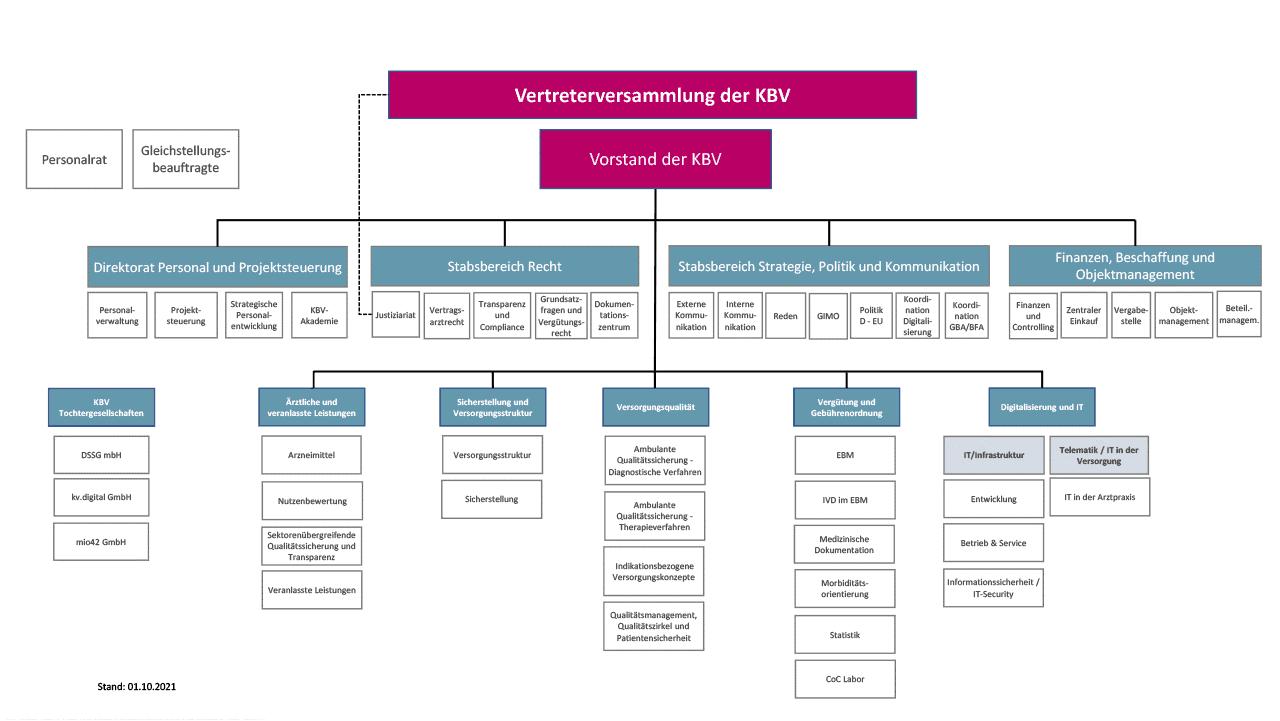 Grafische Darstellung der Organisationsstruktur der KBV