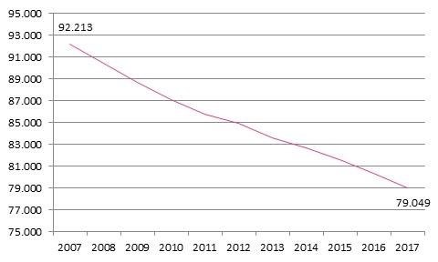 Entwicklung der Anzahl Praxen (Einzelpraxen und Gemeinschaftspraxen)