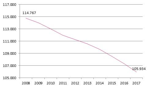 Entwicklung der Anzahl Vertragsärzte